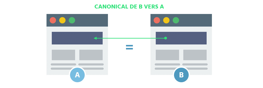 E-monsite – Grave problème de canonical